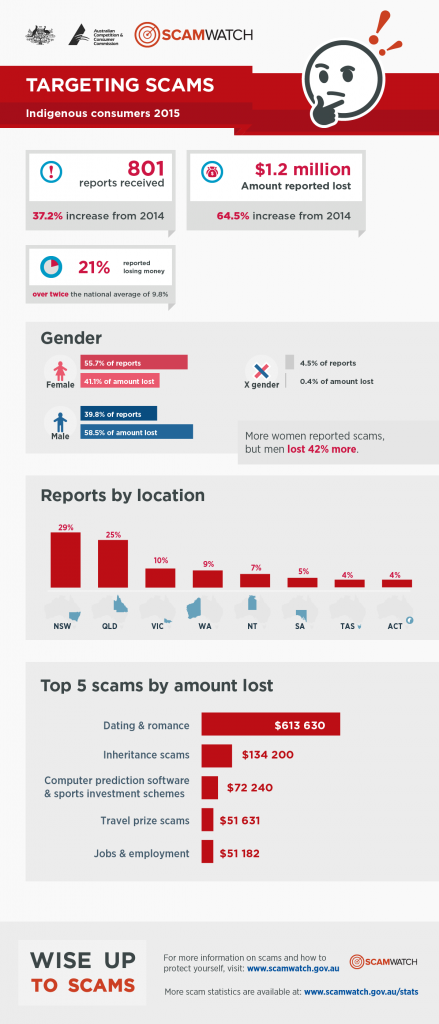 scams-report-infographic-indigenous